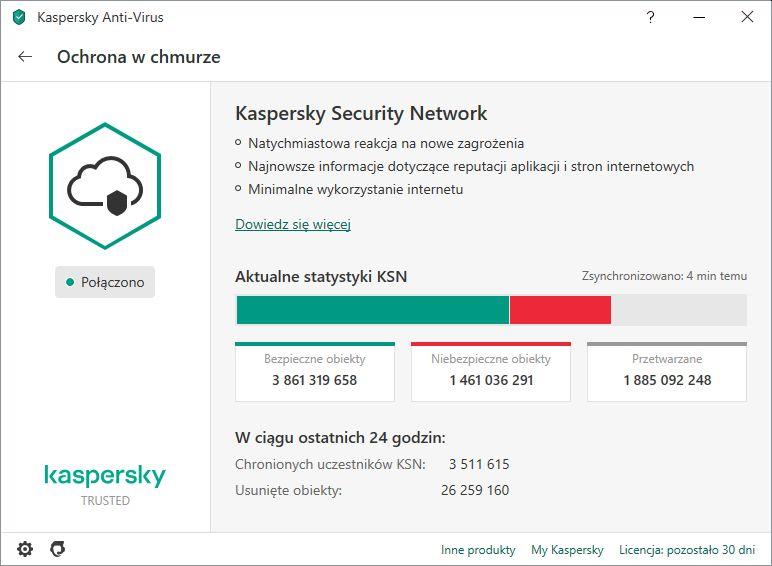 Kaspersky zapewnienie ochrony